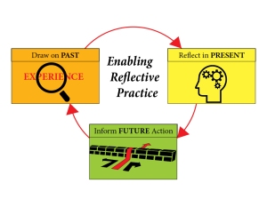 EnablingReflectivePractice